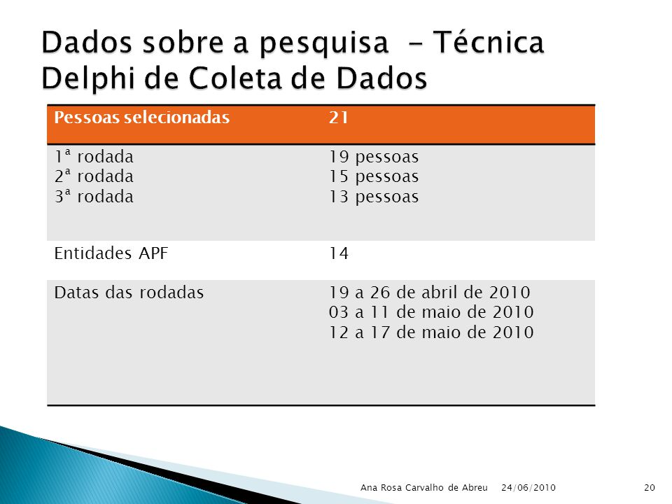 Dados sobre a pesquisa - Técnica Delphi de Coleta de Dados
