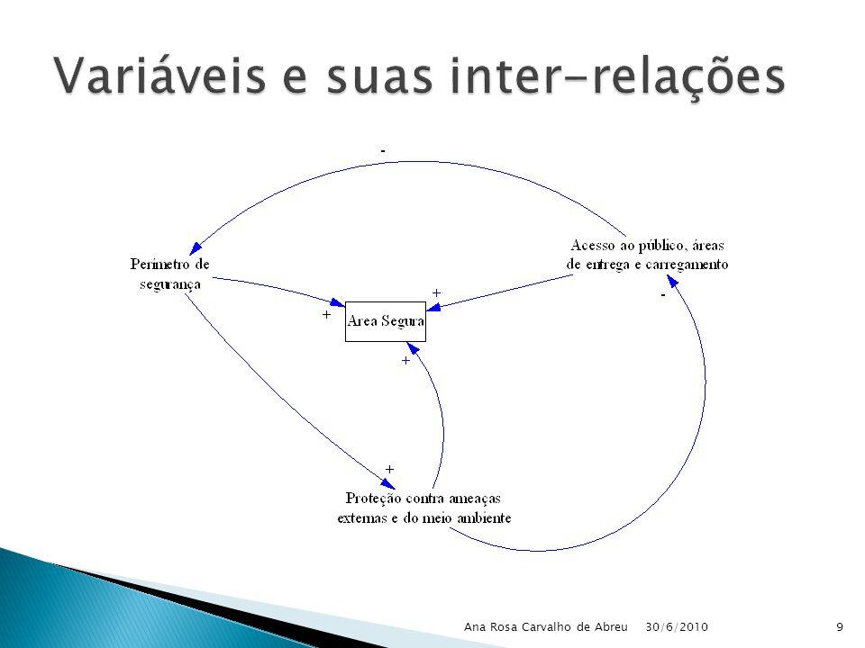 Variáveis e suas inter-relações