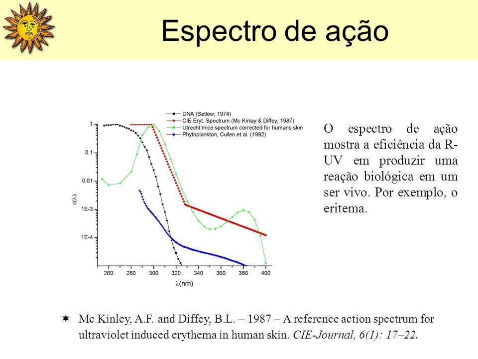 Espectro de ação O espectro de ação mostra a eficiência da R-UV em produzir uma reação biológica em um ser vivo. Por exemplo, o eritema.