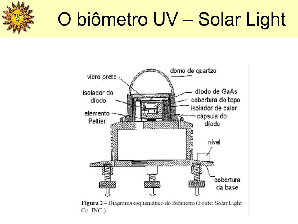 O biômetro UV – Solar Light