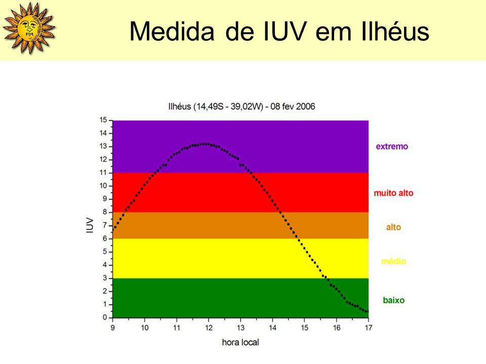 Medida de IUV em Ilhéus