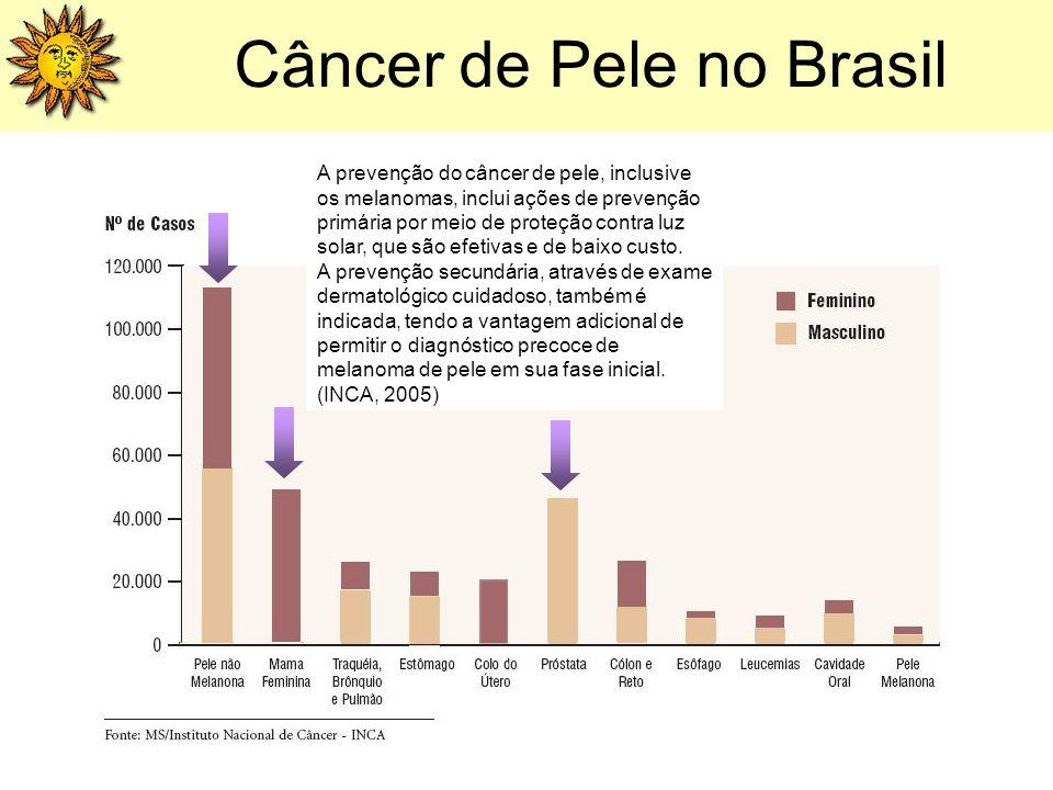 Câncer de Pele no Brasil