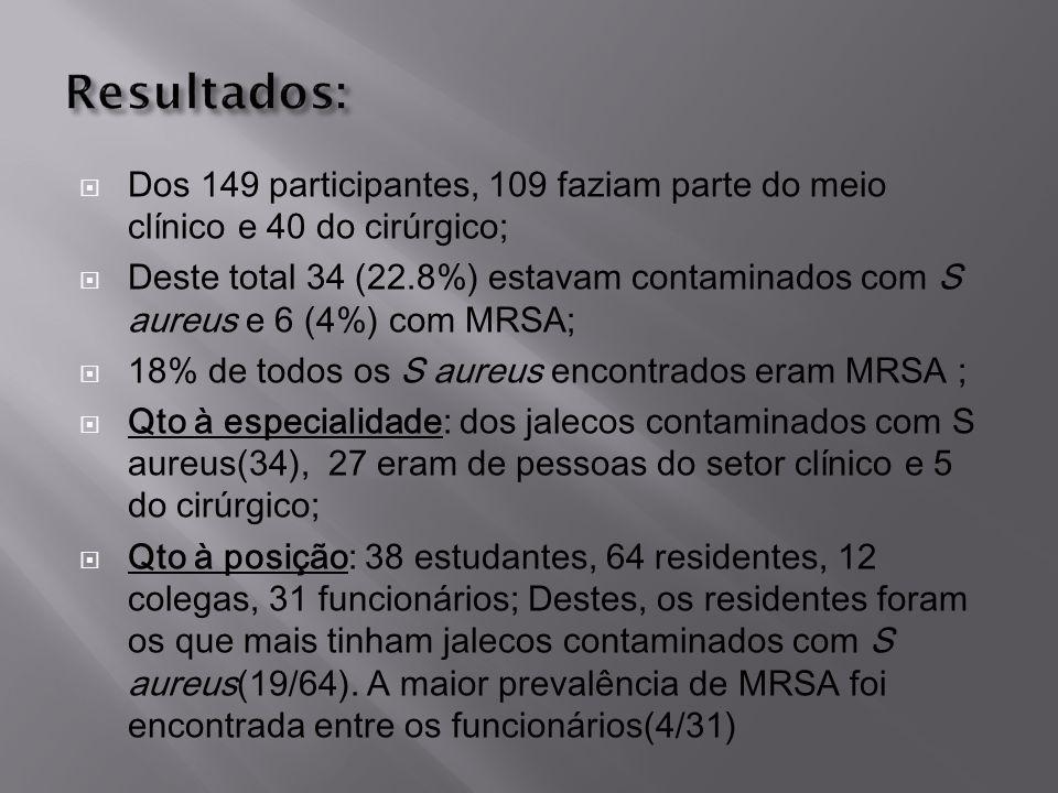 Resultados: Dos 149 participantes, 109 faziam parte do meio clínico e 40 do cirúrgico;