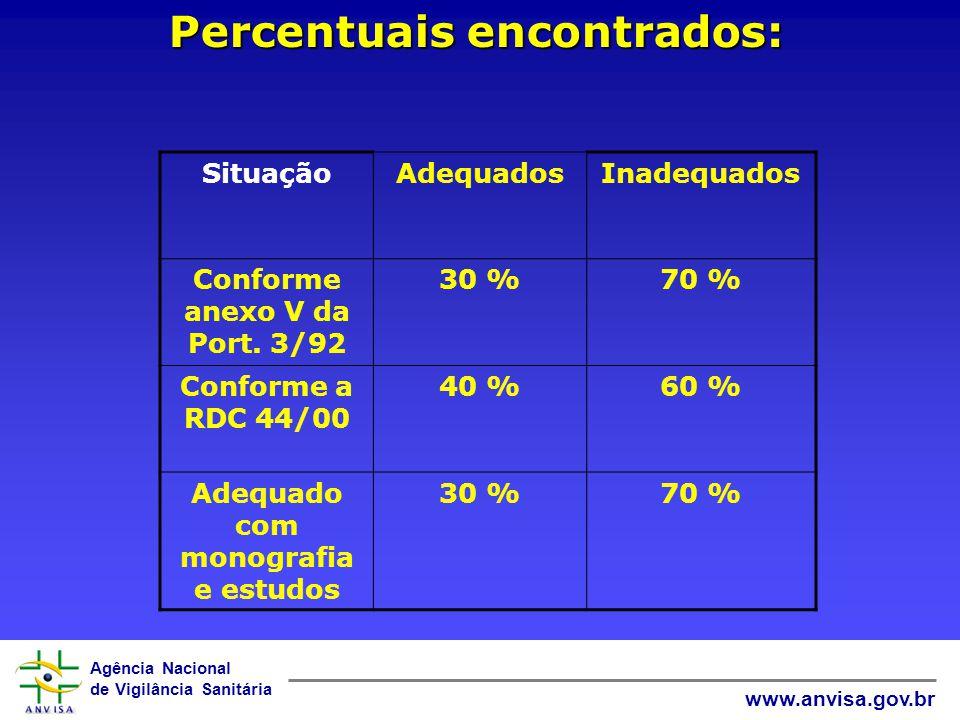 Percentuais encontrados: