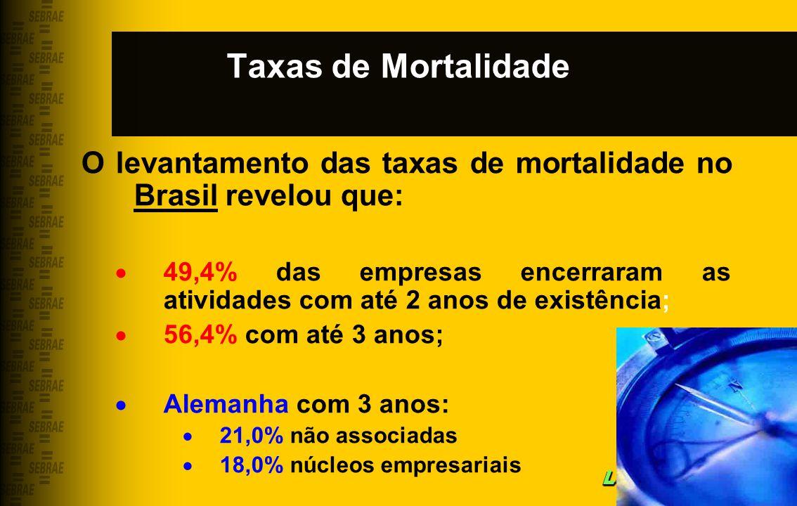 Taxas de Mortalidade O levantamento das taxas de mortalidade no Brasil revelou que: