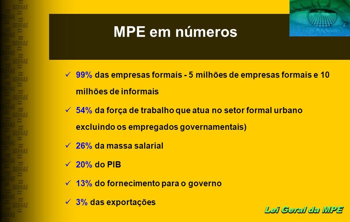 MPE em números 99% das empresas formais - 5 milhões de empresas formais e 10 milhões de informais.