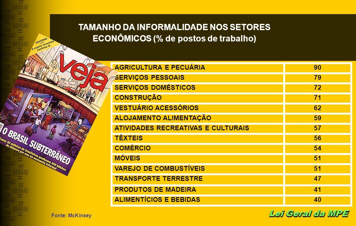 TAMANHO DA INFORMALIDADE NOS SETORES ECONÔMICOS (% de postos de trabalho)