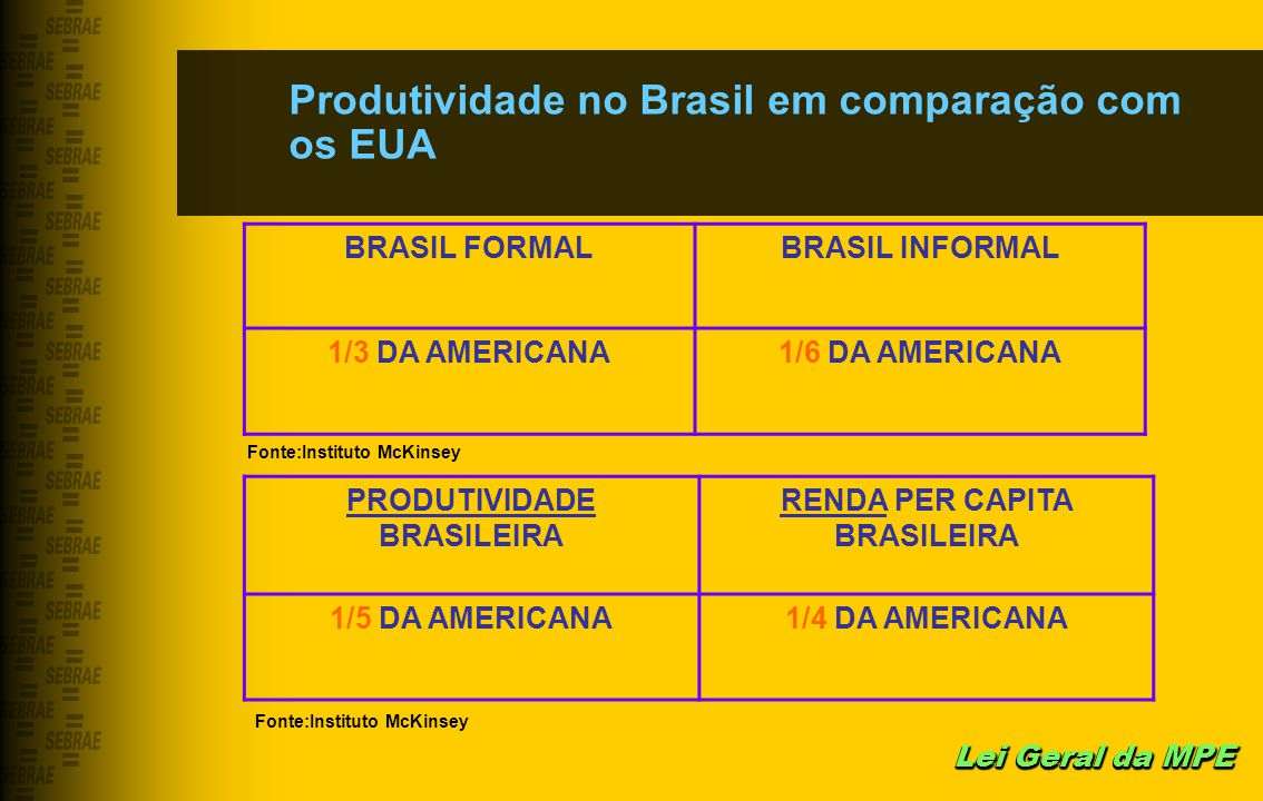 PRODUTIVIDADE BRASILEIRA RENDA PER CAPITA BRASILEIRA