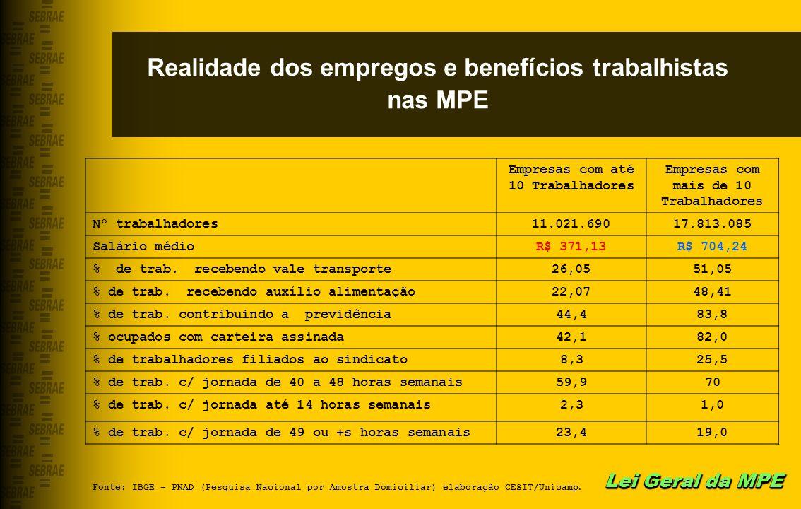 Realidade dos empregos e benefícios trabalhistas nas MPE