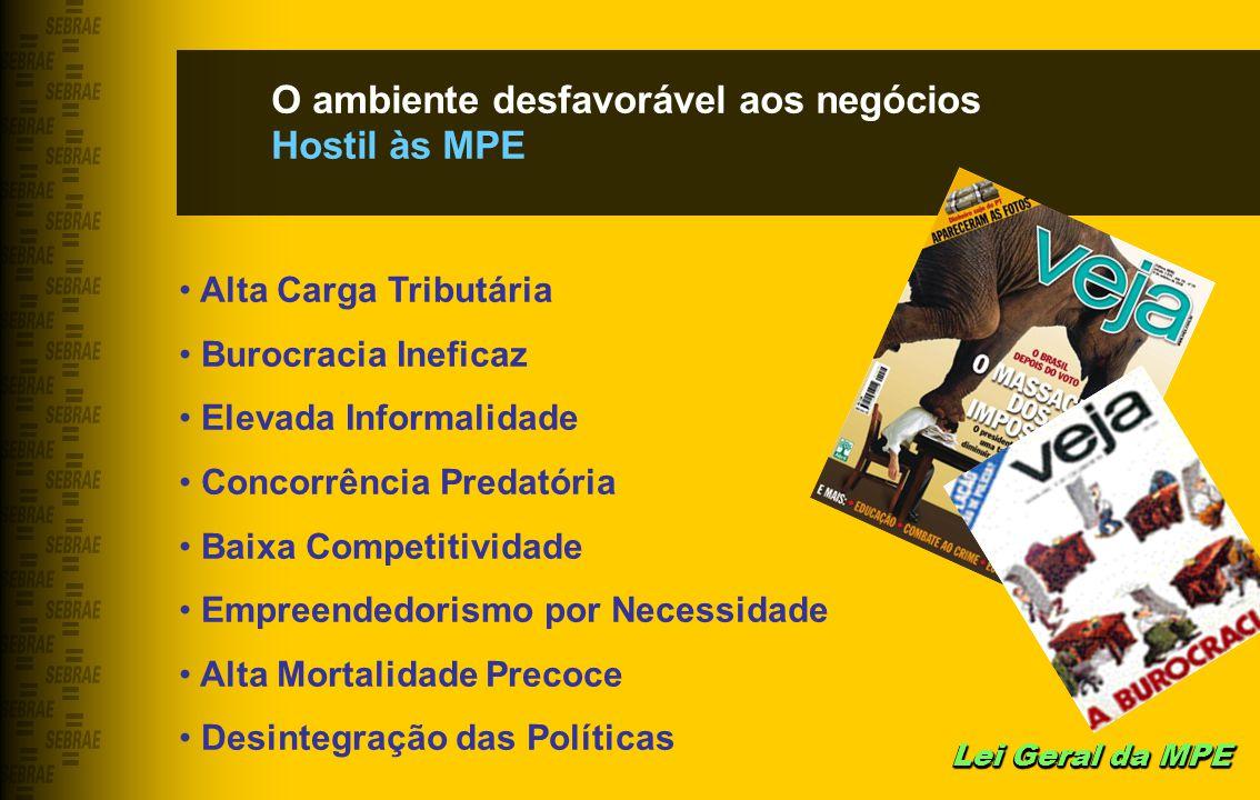 O ambiente desfavorável aos negócios Hostil às MPE