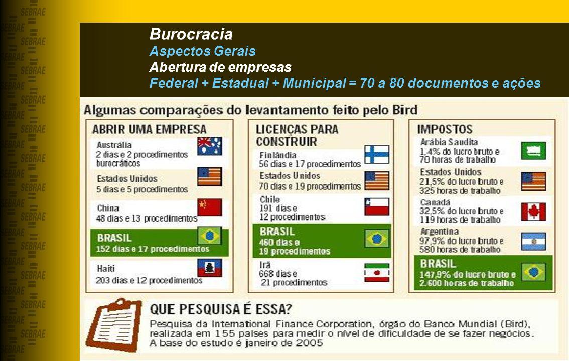 Burocracia Aspectos Gerais Abertura de empresas