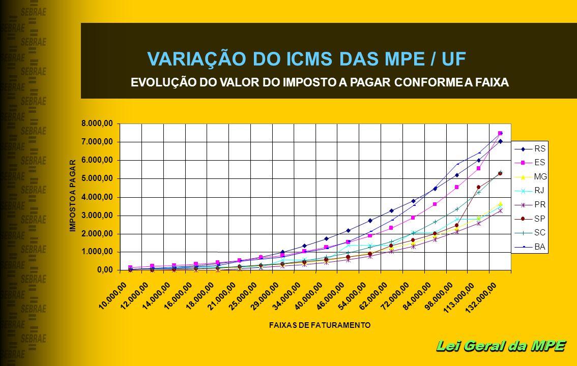 VARIAÇÃO DO ICMS DAS MPE / UF