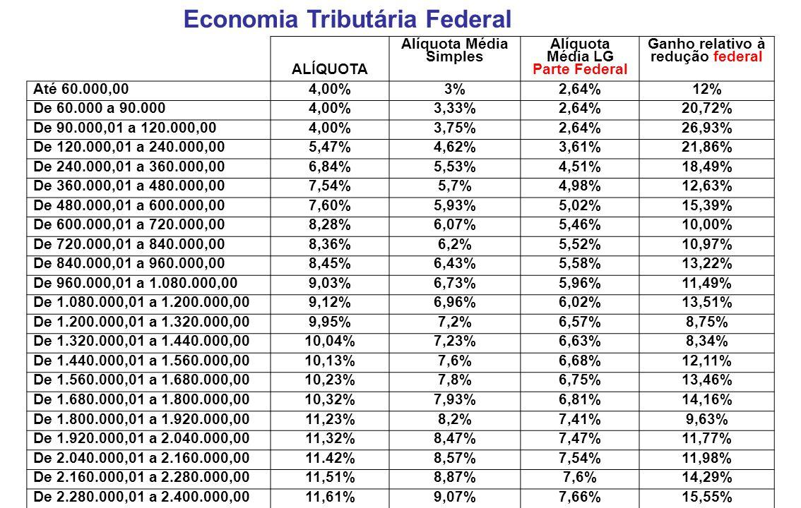 Economia Tributária Federal