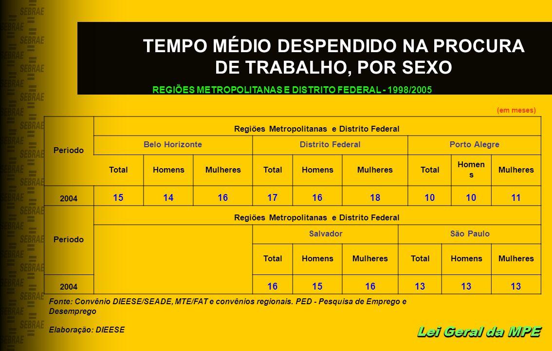 TEMPO MÉDIO DESPENDIDO NA PROCURA DE TRABALHO, POR SEXO