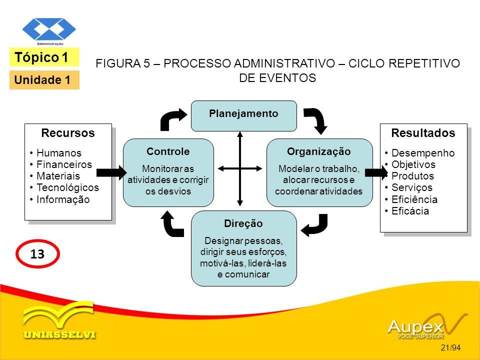 Tópico 1 FIGURA 5 – PROCESSO ADMINISTRATIVO – CICLO REPETITIVO DE EVENTOS. Unidade 1. Resultados.