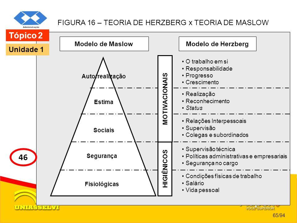 FIGURA 16 – TEORIA DE HERZBERG x TEORIA DE MASLOW