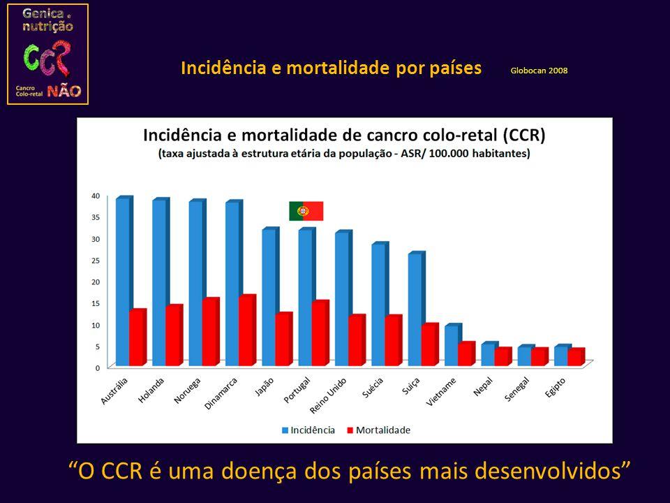 Incidência e mortalidade por países