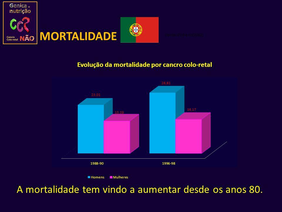 MORTALIDADE A mortalidade tem vindo a aumentar desde os anos 80.