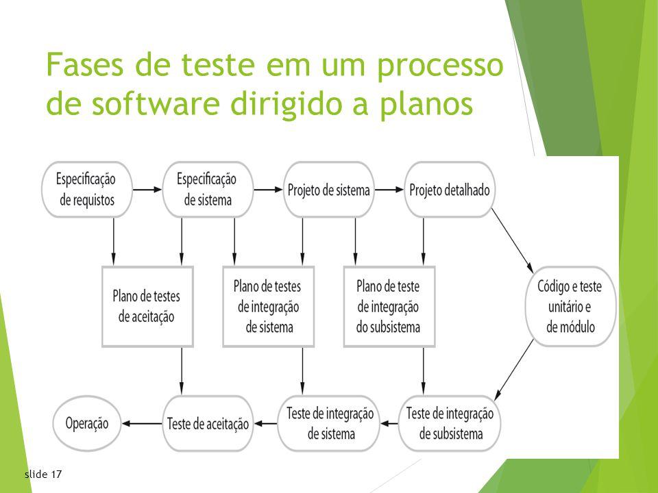 Fases de teste em um processo de software dirigido a planos
