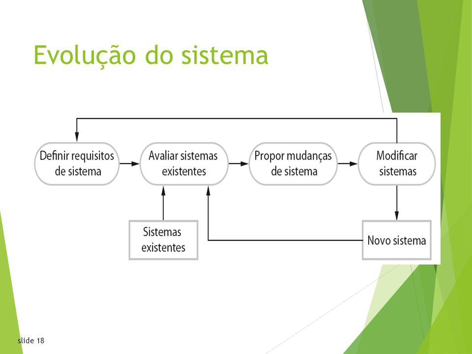 1818 Chapter 2 Software Processes Evolução do sistema