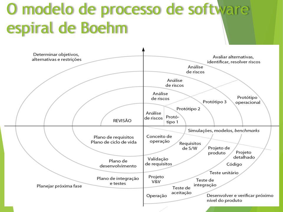 O modelo de processo de software espiral de Boehm