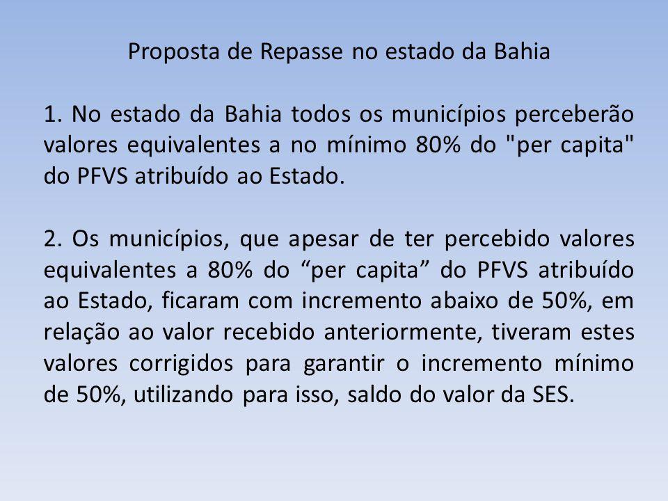 Proposta de Repasse no estado da Bahia