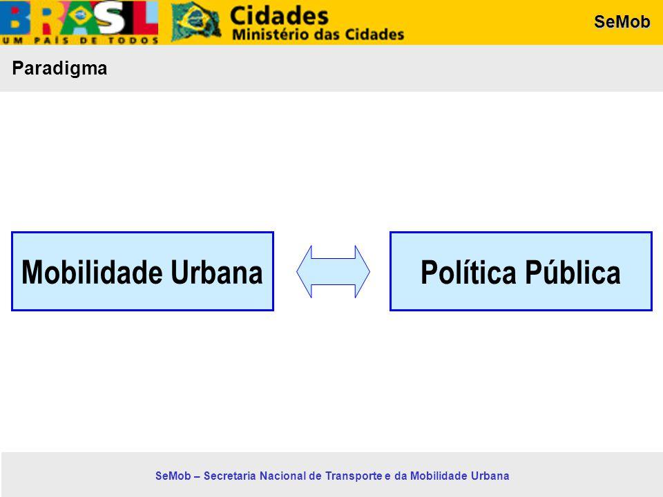 Política Pública Mobilidade Urbana