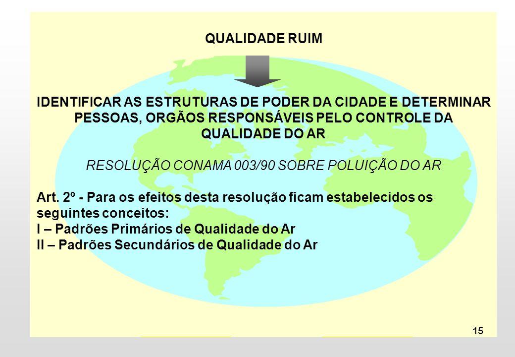 RESOLUÇÃO CONAMA 003/90 SOBRE POLUIÇÃO DO AR
