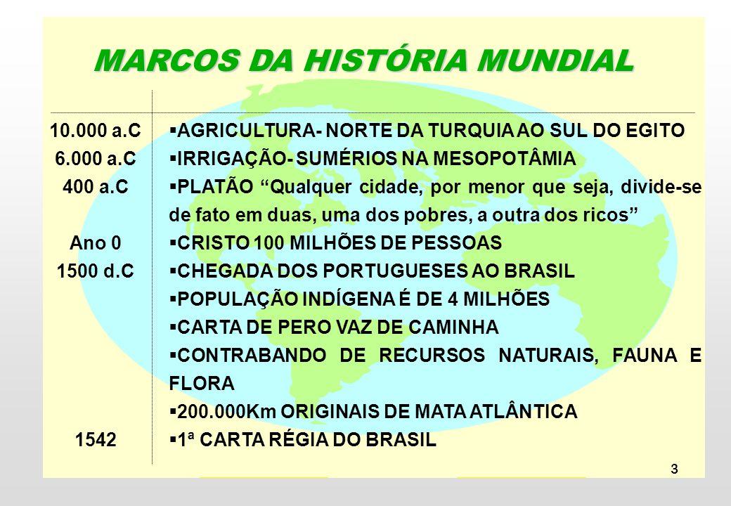 MARCOS DA HISTÓRIA MUNDIAL