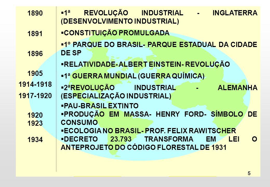 1890 1891. 1896. 1905. 1914-1918. 1917-1920. 1920. 1923. 1934. 1ª REVOLUÇÃO INDUSTRIAL - INGLATERRA (DESENVOLVIMENTO INDUSTRIAL)