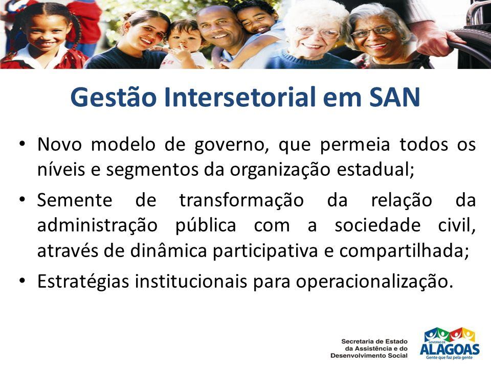 Gestão Intersetorial em SAN
