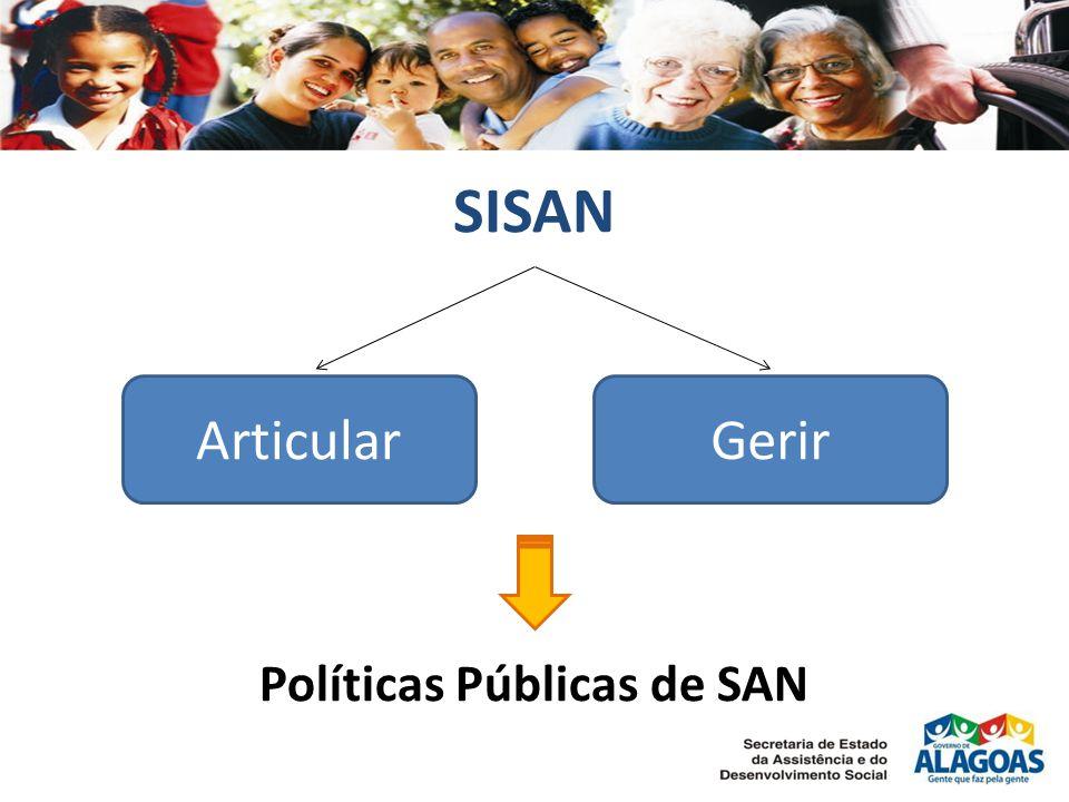 Políticas Públicas de SAN