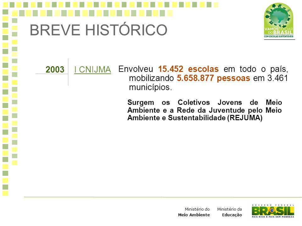 BREVE HISTÓRICO Envolveu 15.452 escolas em todo o país, mobilizando 5.658.877 pessoas em 3.461 municípios.