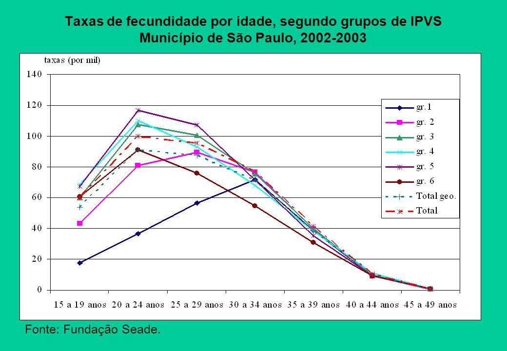 Taxas de fecundidade por idade, segundo grupos de IPVS Município de São Paulo, 2002-2003