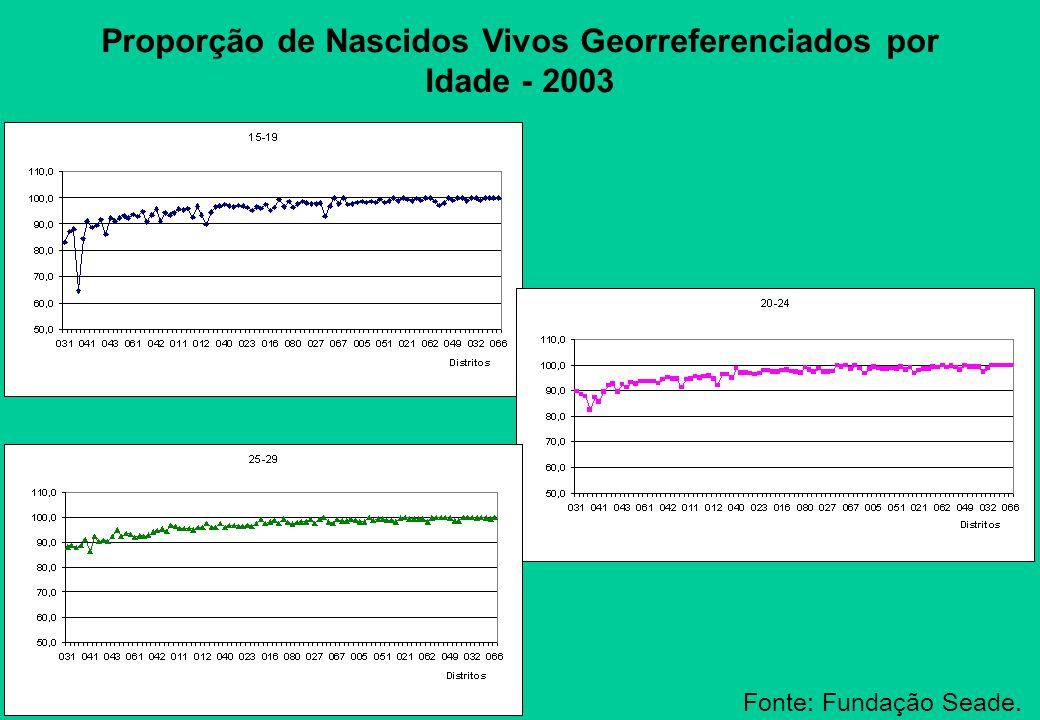 Proporção de Nascidos Vivos Georreferenciados por Idade - 2003