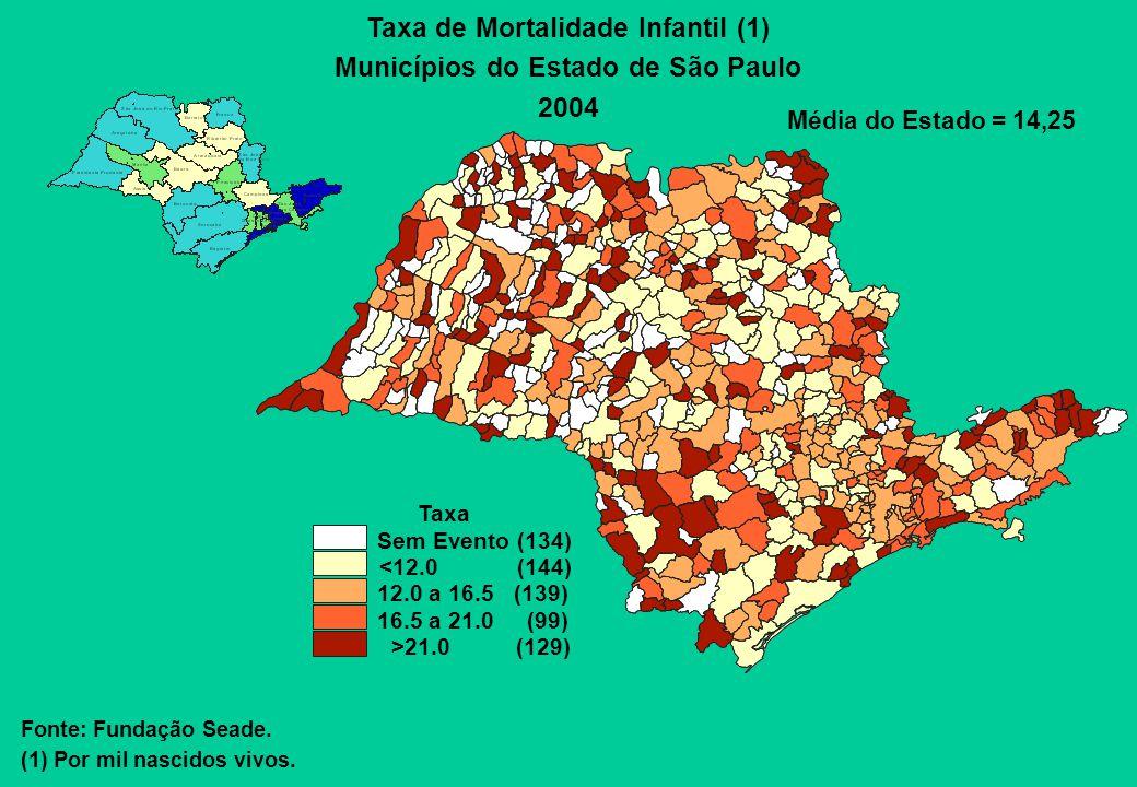 Taxa de Mortalidade Infantil (1) Municípios do Estado de São Paulo