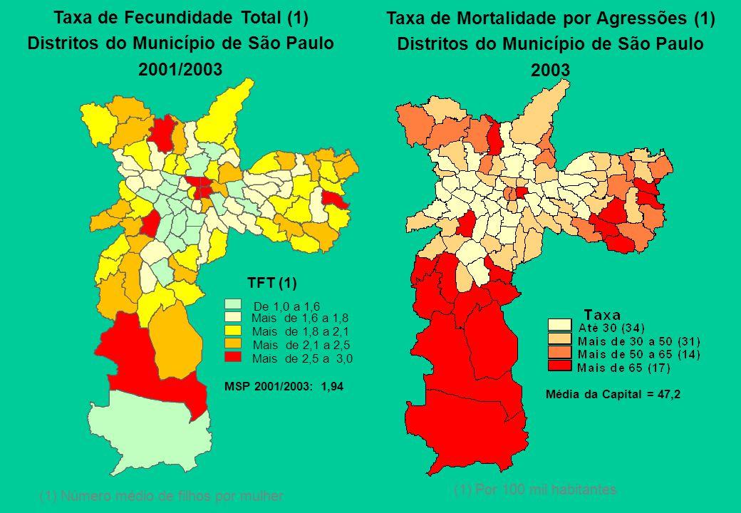 Taxa de Fecundidade Total (1) Distritos do Município de São Paulo