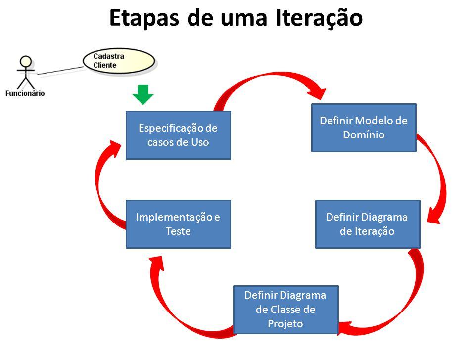 Etapas de uma Iteração Definir Modelo de Domínio