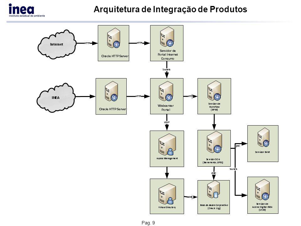 Arquitetura Física HTTP Server WCM Consumo HTTP Server Weblogic Portal