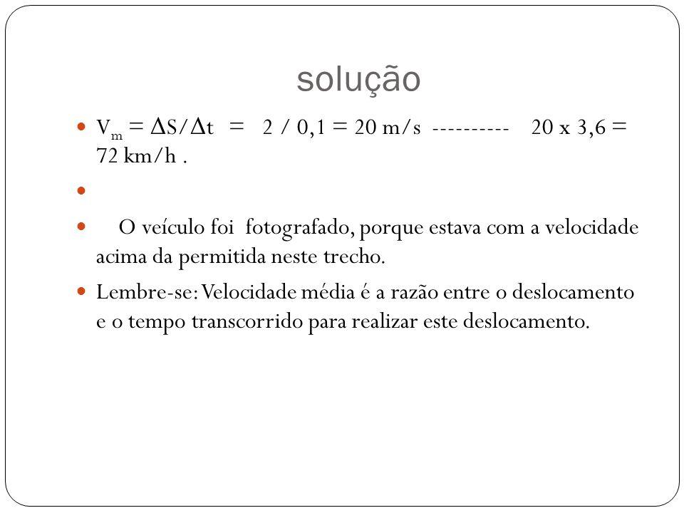 solução Vm = ΔS/Δt = 2 / 0,1 = 20 m/s ---------- 20 x 3,6 = 72 km/h .