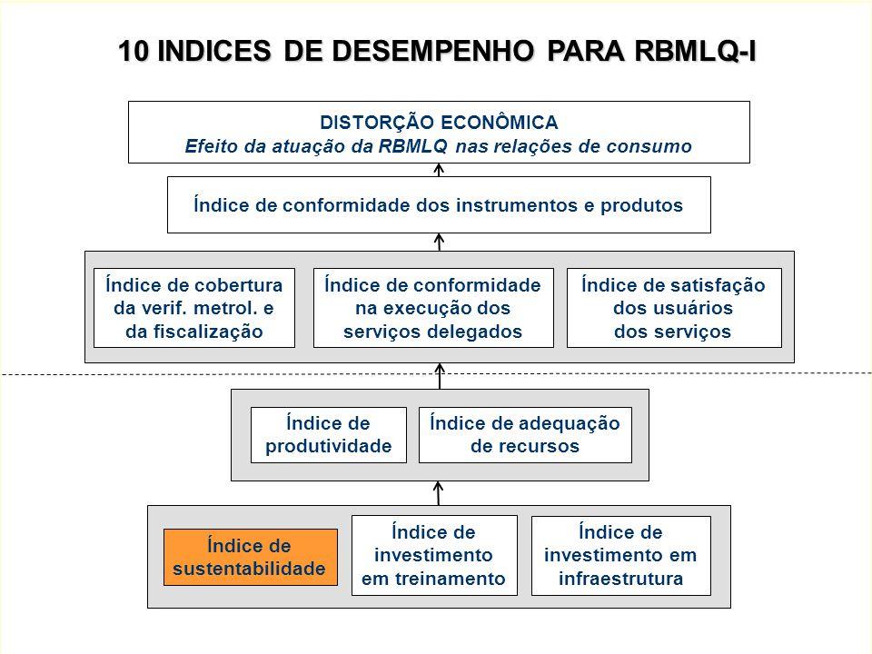 10 INDICES DE DESEMPENHO PARA RBMLQ-I