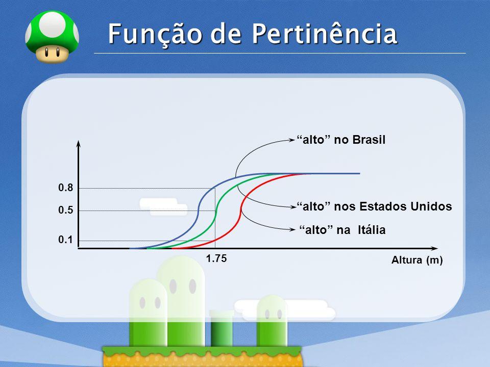Função de Pertinência alto no Brasil alto nos Estados Unidos