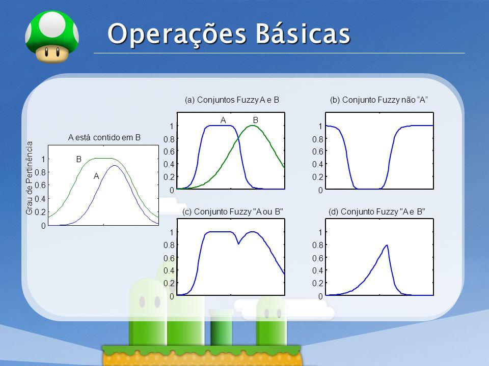 Operações Básicas 0.2 0.4 0.6 0.8 1 A está contido em B
