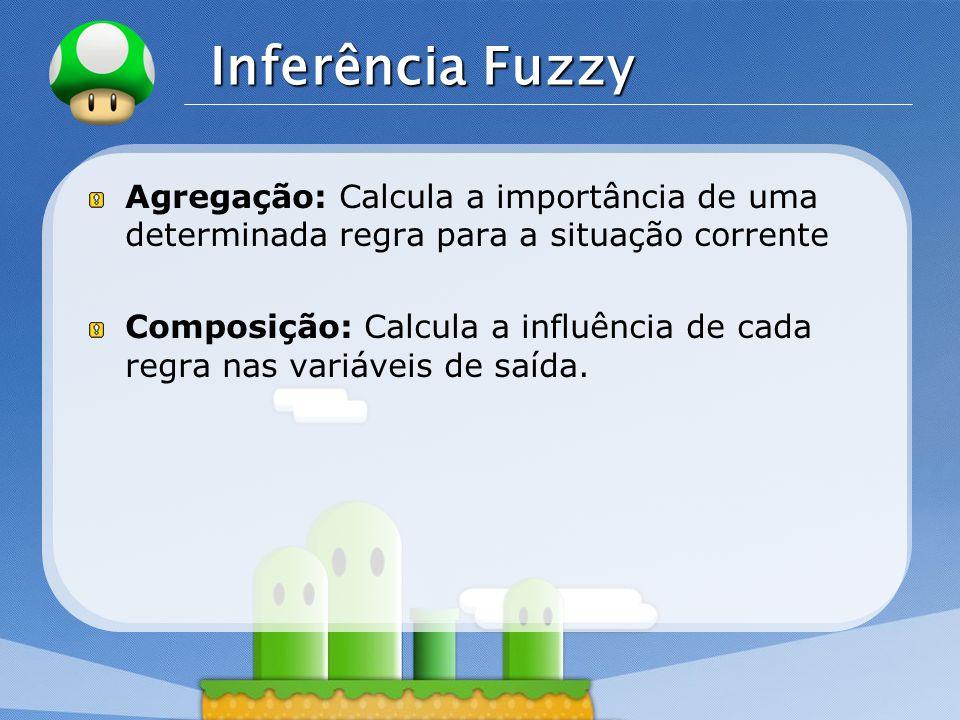 Inferência Fuzzy Agregação: Calcula a importância de uma determinada regra para a situação corrente.