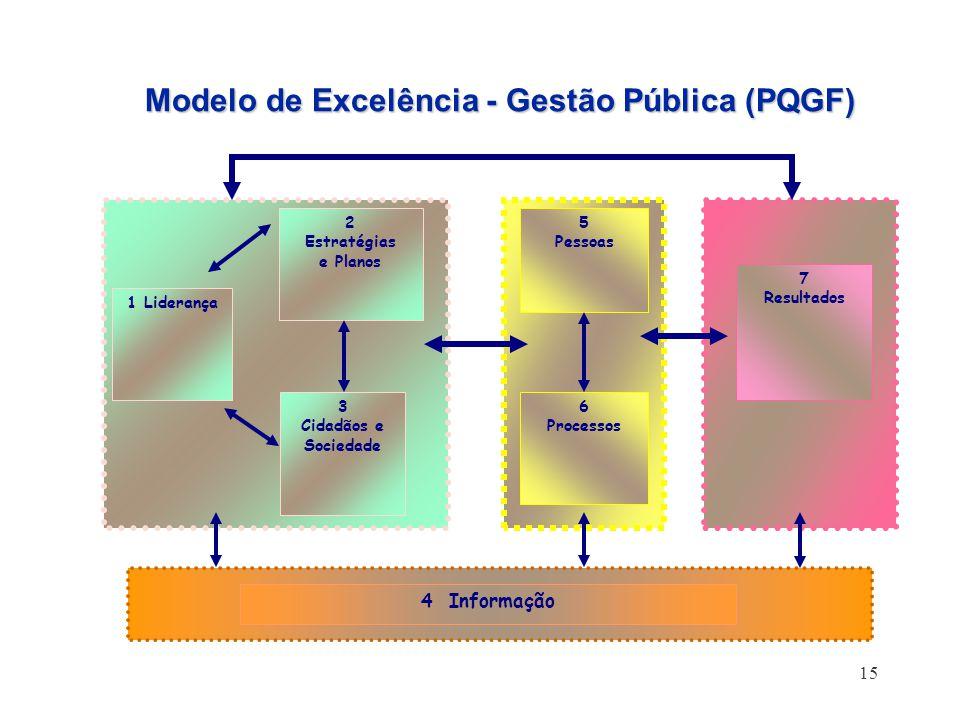 Modelo de Excelência - Gestão Pública (PQGF)