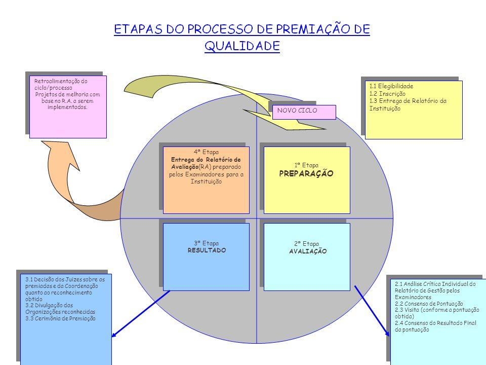 Projetos de melhoria com base no R.A. a serem implementados.