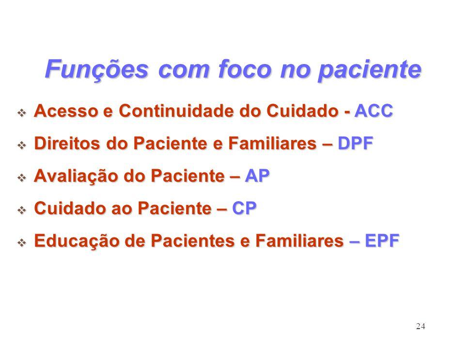 Funções com foco no paciente