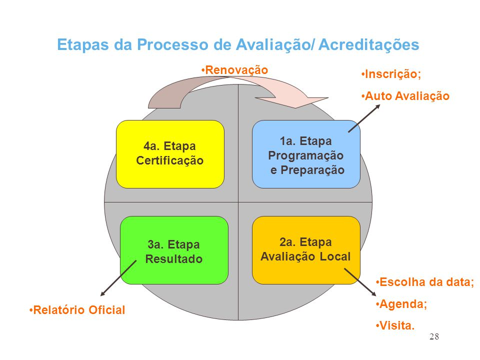 Etapas da Processo de Avaliação/ Acreditações
