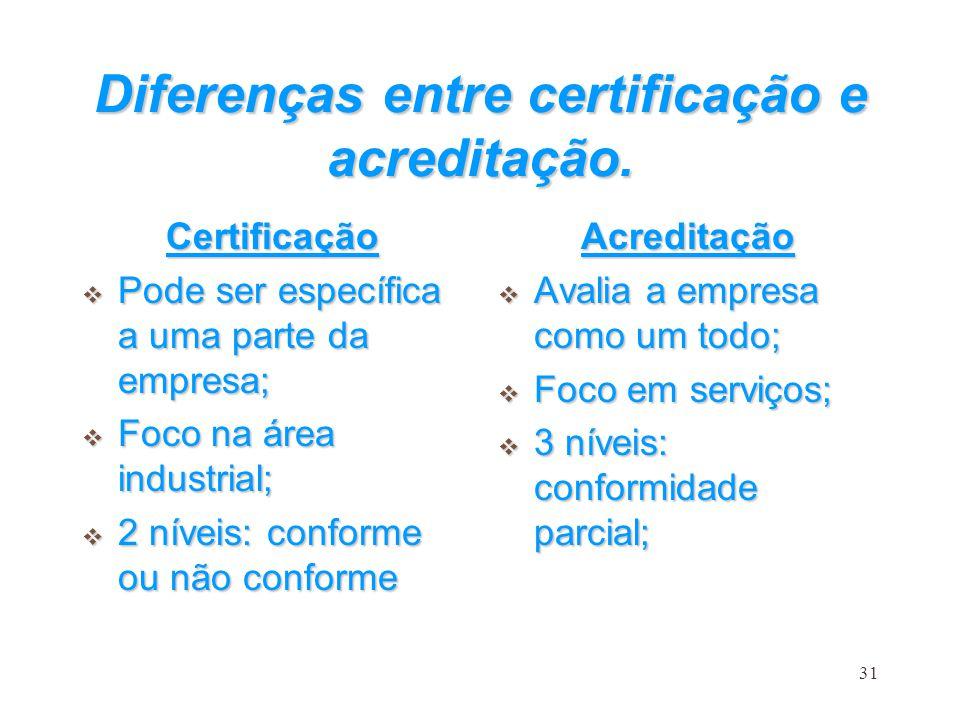 Diferenças entre certificação e acreditação.