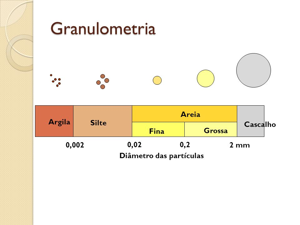 Granulometria Silte Areia Fina Grossa Cascalho Argila 0,002 2 mm 0,02